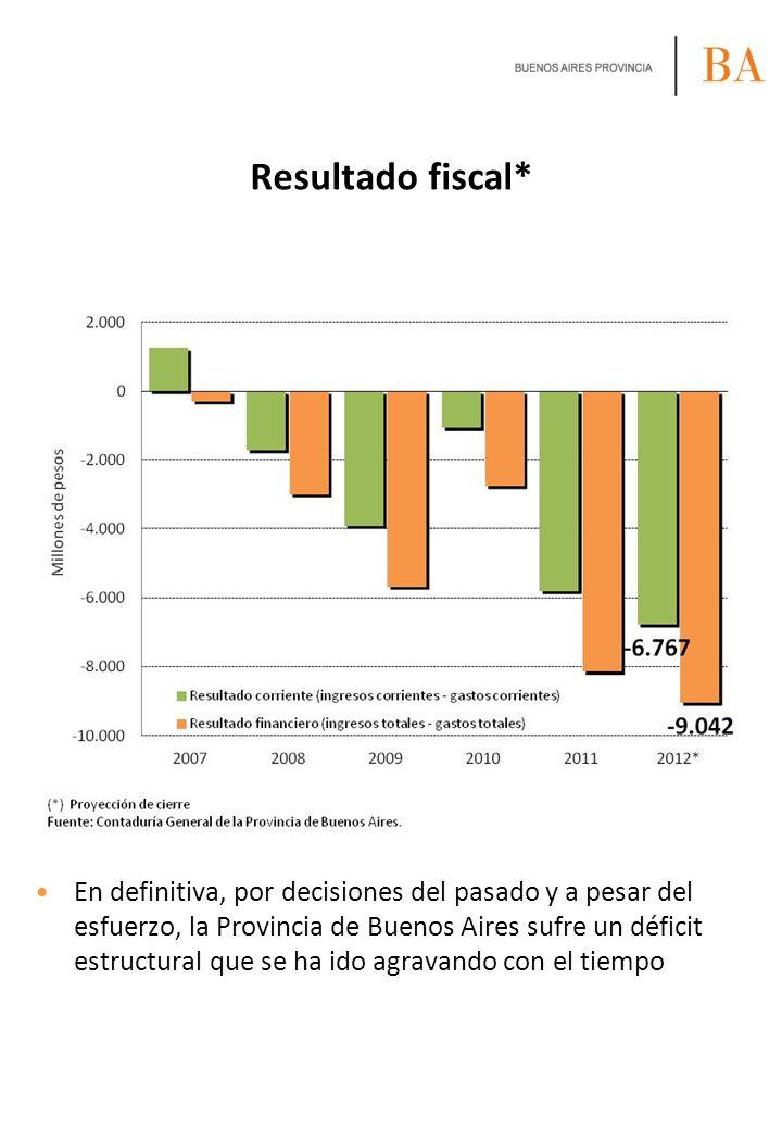 Resultado fiscal* En definitiva, por decisiones del pasado y a pesar del esfuerzo, la Provincia de Buenos Aires sufre un déficit estructural que se ha