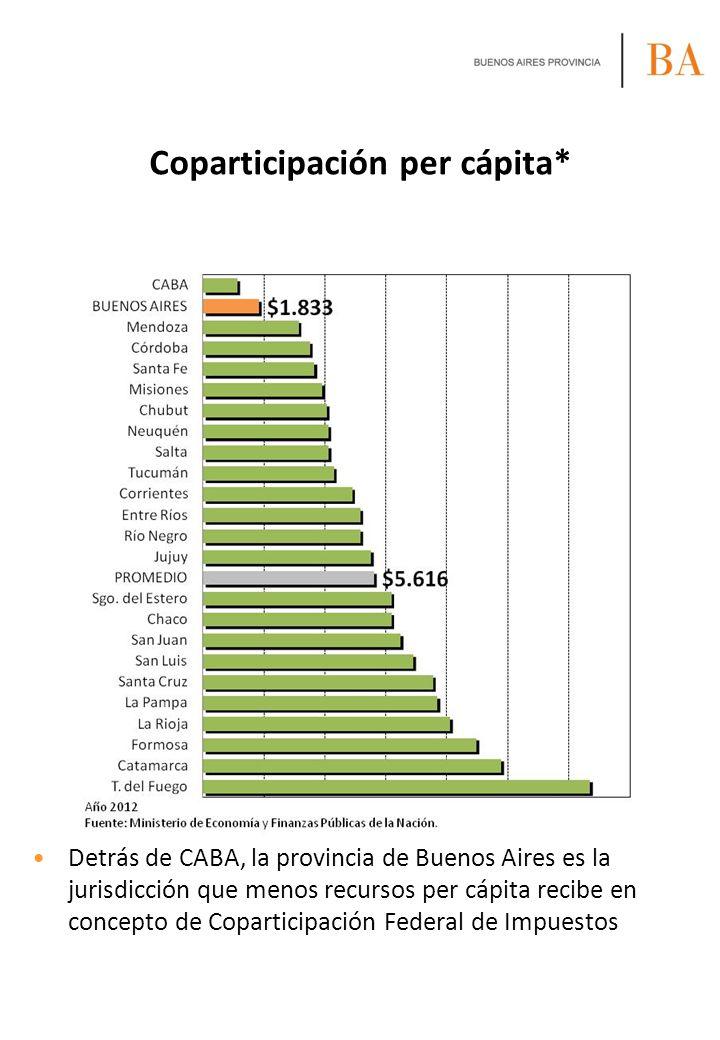 Participación y pérdida por tope en el Fondo del Conurbano* Año tras año la participación de Buenos Aires en el Fondo del Conurbano ha ido decreciendo Como contrapartida, la pérdida por tope de $650 millones ha ido en aumento En 2013 se prevé que la pérdida ascienda a más de $15.000 millones (en torno al déficit previsto)