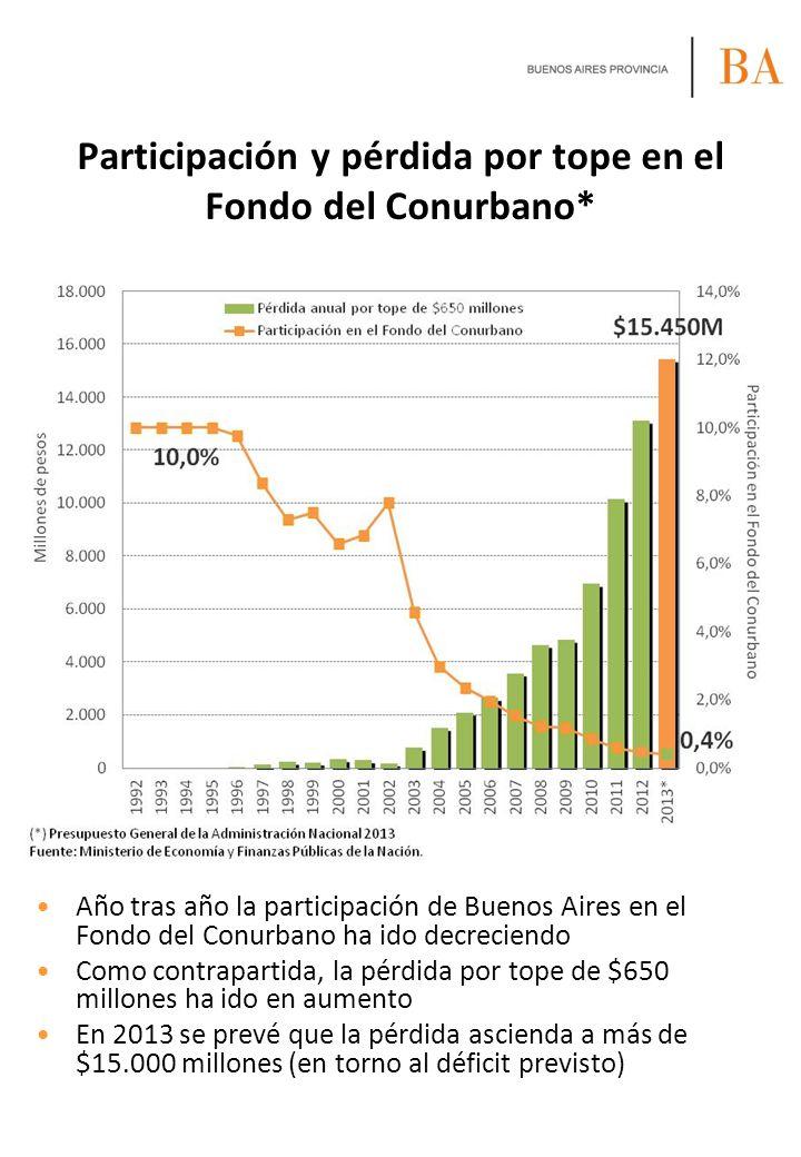 Participación y pérdida por tope en el Fondo del Conurbano* Año tras año la participación de Buenos Aires en el Fondo del Conurbano ha ido decreciendo