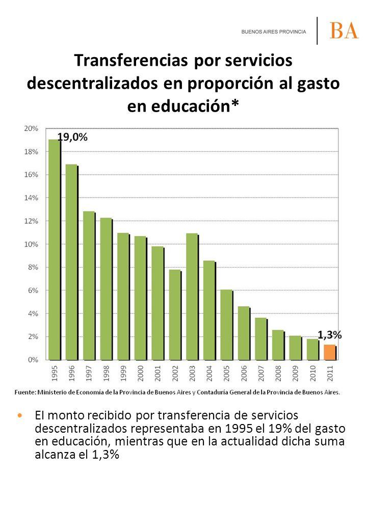 El monto recibido por transferencia de servicios descentralizados representaba en 1995 el 19% del gasto en educación, mientras que en la actualidad di