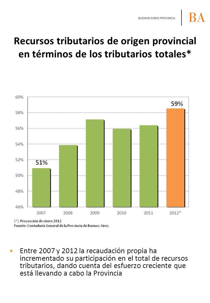Entre 2007 y 2012 la recaudación propia ha incrementado su participación en el total de recursos tributarios, dando cuenta del esfuerzo creciente que