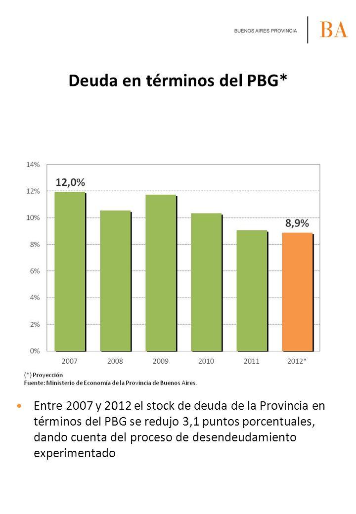 Deuda en términos del PBG* Entre 2007 y 2012 el stock de deuda de la Provincia en términos del PBG se redujo 3,1 puntos porcentuales, dando cuenta del