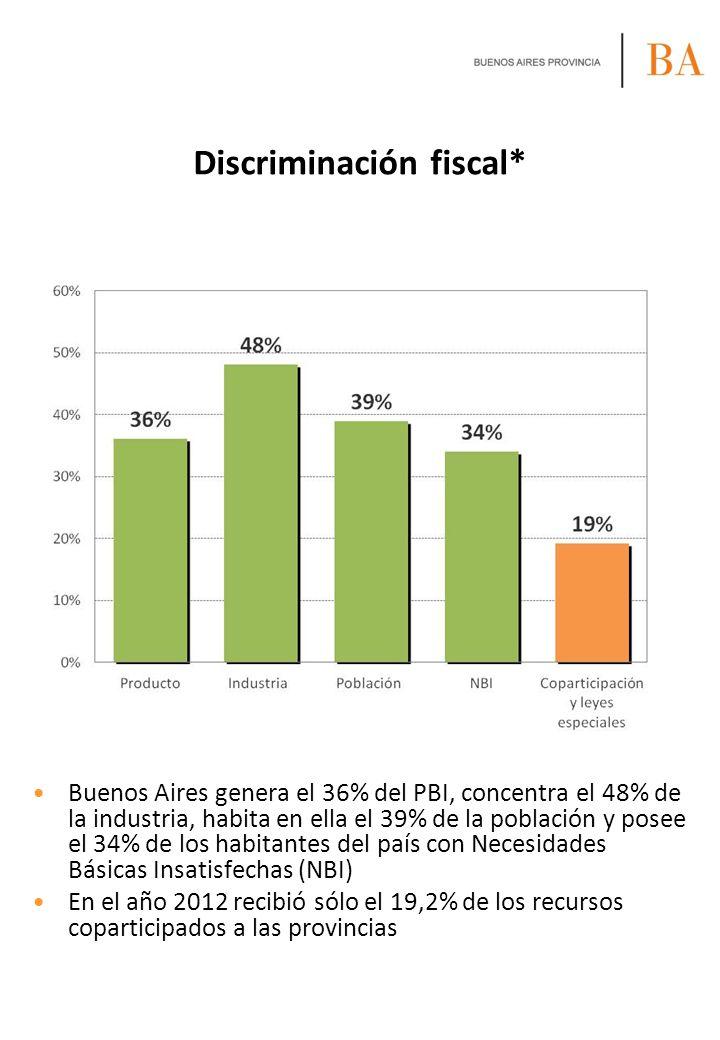 Discriminación fiscal* Buenos Aires genera el 36% del PBI, concentra el 48% de la industria, habita en ella el 39% de la población y posee el 34% de l