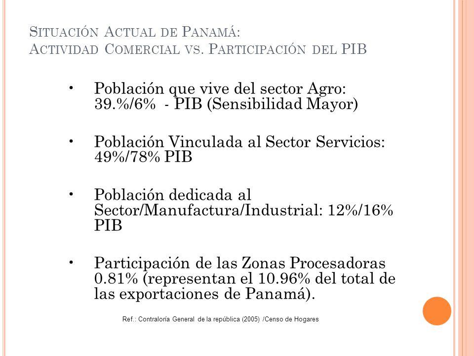 Población que vive del sector Agro: 39.%/6% - PIB (Sensibilidad Mayor) Población Vinculada al Sector Servicios: 49%/78% PIB Población dedicada al Sect