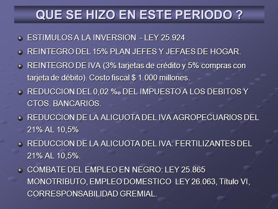 ESTIMULOS A LA INVERSION - LEY 25.924 REINTEGRO DEL 15% PLAN JEFES Y JEFAES DE HOGAR. REINTEGRO DE IVA (3% tarjetas de crédito y 5% compras con tarjet