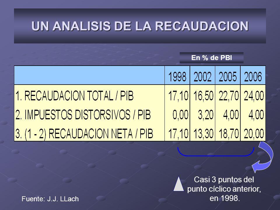 UN ANALISIS DE LA RECAUDACION Casi 3 puntos del punto cíclico anterior, en 1998. En % de PBI Fuente: J.J. LLach