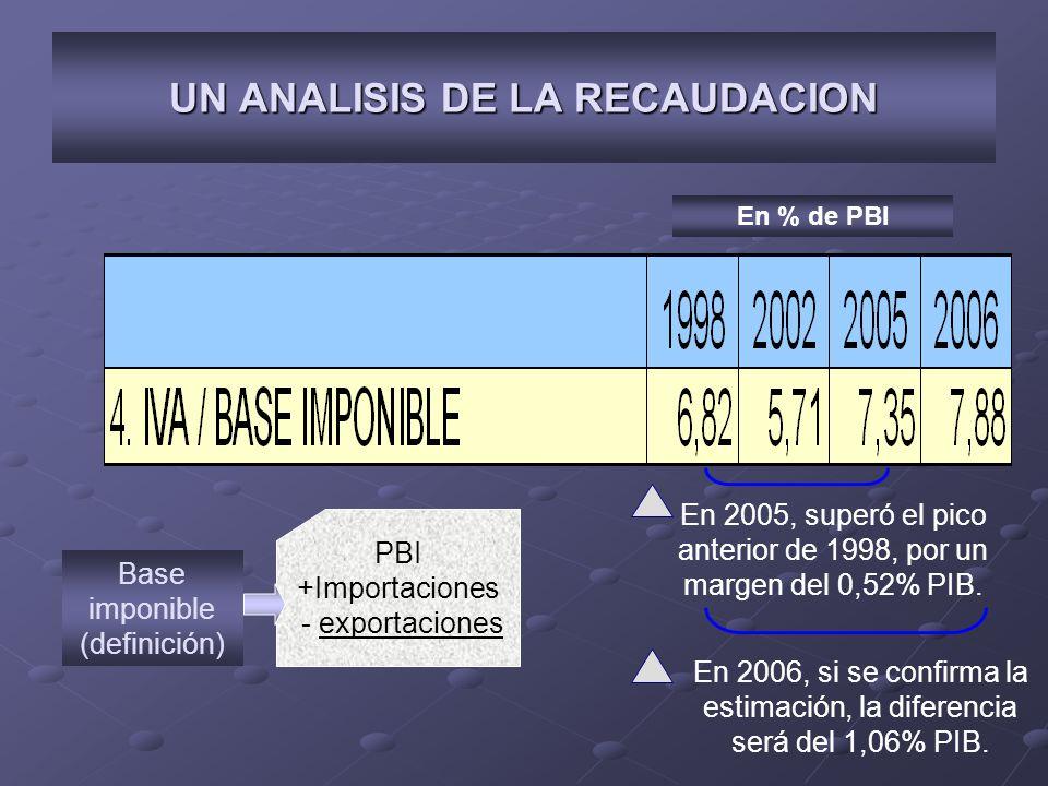 UN ANALISIS DE LA RECAUDACION En 2005, superó el pico anterior de 1998, por un margen del 0,52% PIB. PBI +Importaciones - exportaciones Base imponible