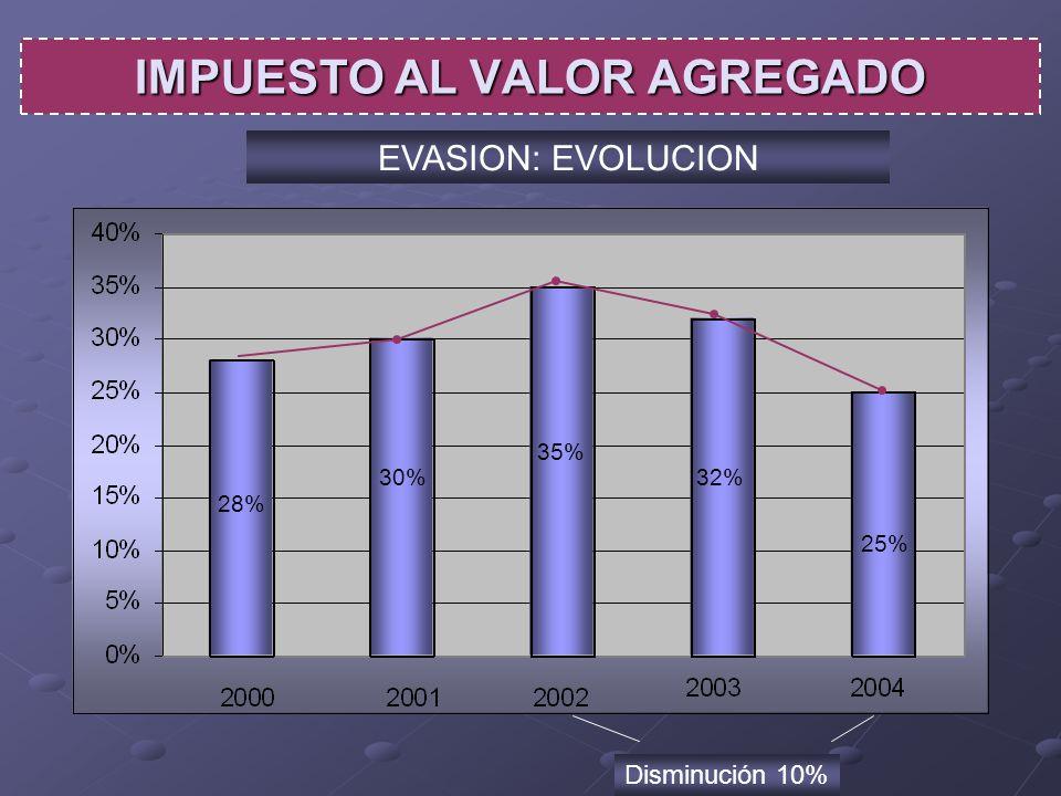 28% 30%32% 35% 25% IMPUESTO AL VALOR AGREGADO EVASION: EVOLUCION Disminución 10%