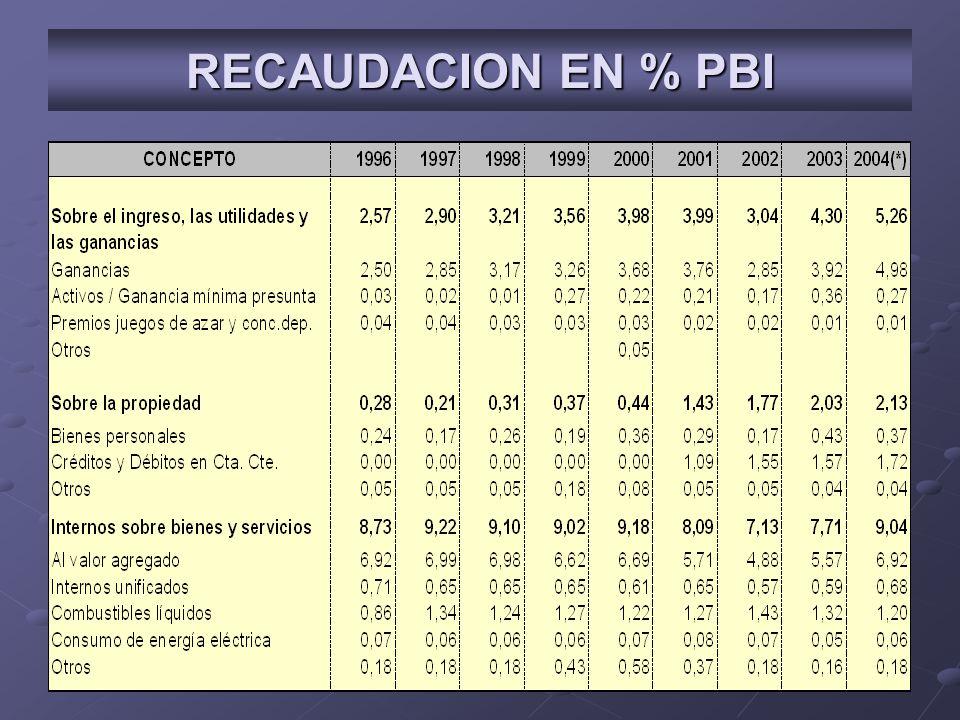 RECAUDACION EN % PBI