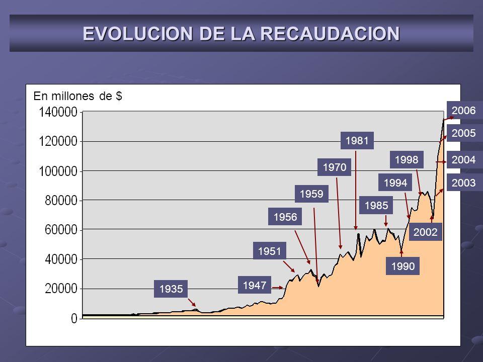1935 1947 1951 1956 1959 1970 1981 1985 1990 1994 1998 2002 EVOLUCION DE LA RECAUDACION En millones de $ 2004 2003 2005 2006