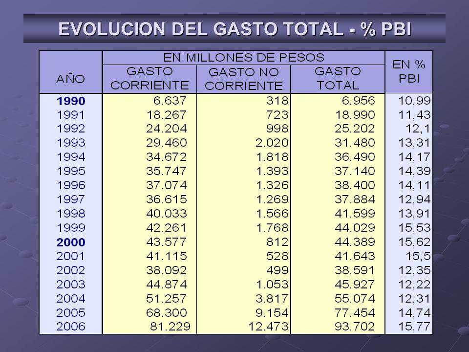 EVOLUCION DEL GASTO TOTAL - % PBI