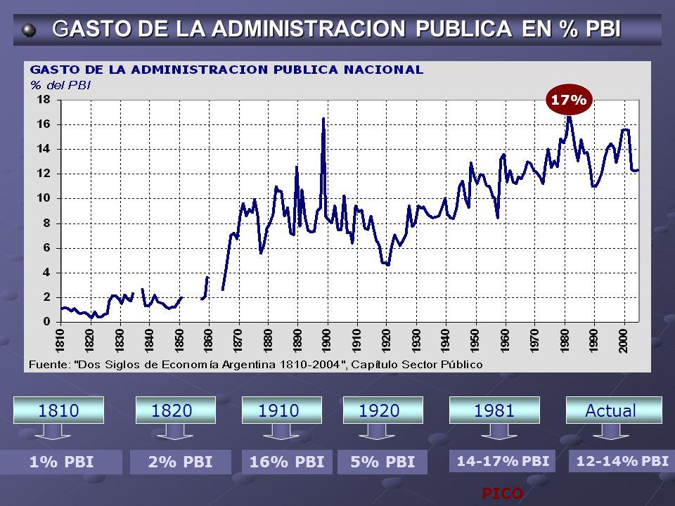 GASTO DE LA ADMINISTRACION PUBLICA EN % PBI GASTO DE LA ADMINISTRACION PUBLICA EN % PBI 1810 1% PBI2% PBI 18201981Actual 12-14% PBI 19101920 5% PBI16% PBI 14-17% PBI PICO 17%