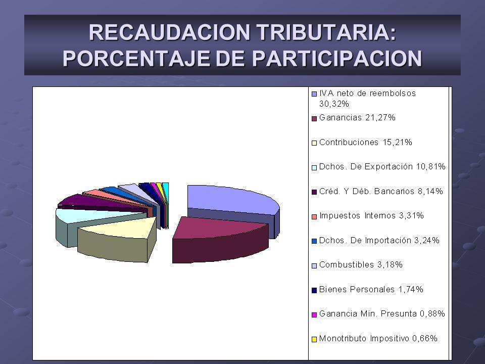 RECAUDACION TRIBUTARIA: PORCENTAJE DE PARTICIPACION