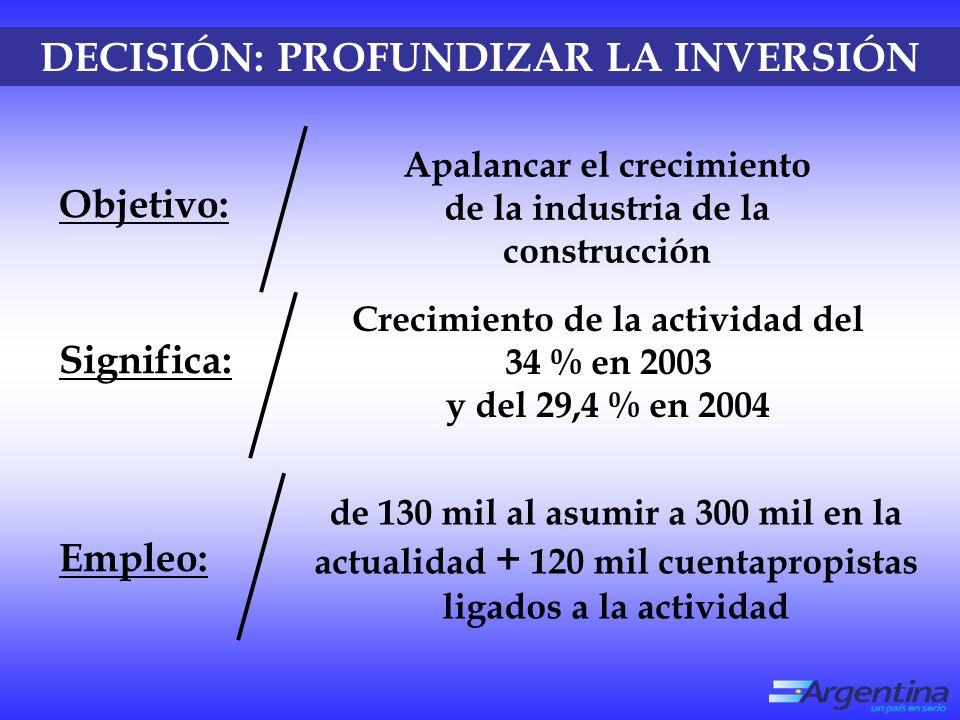 DECISIÓN: PROFUNDIZAR LA INVERSIÓN Crecimiento de la actividad del 34 % en 2003 y del 29,4 % en 2004 de 130 mil al asumir a 300 mil en la actualidad + 120 mil cuentapropistas ligados a la actividad Significa: Apalancar el crecimiento de la industria de la construcción Objetivo: Empleo: