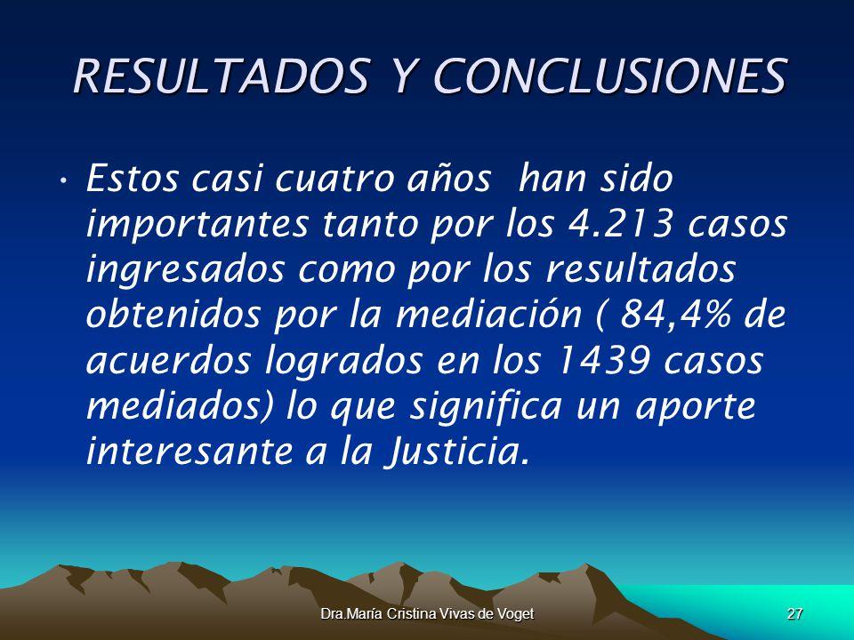 Dra.María Cristina Vivas de Voget27 RESULTADOS Y CONCLUSIONES Estos casi cuatro años han sido importantes tanto por los 4.213 casos ingresados como po