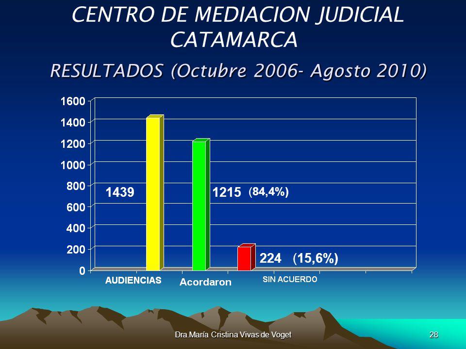 Dra.María Cristina Vivas de Voget28 RESULTADOS (Octubre 2006- Agosto 2010) CENTRO DE MEDIACION JUDICIAL CATAMARCA RESULTADOS (Octubre 2006- Agosto 201