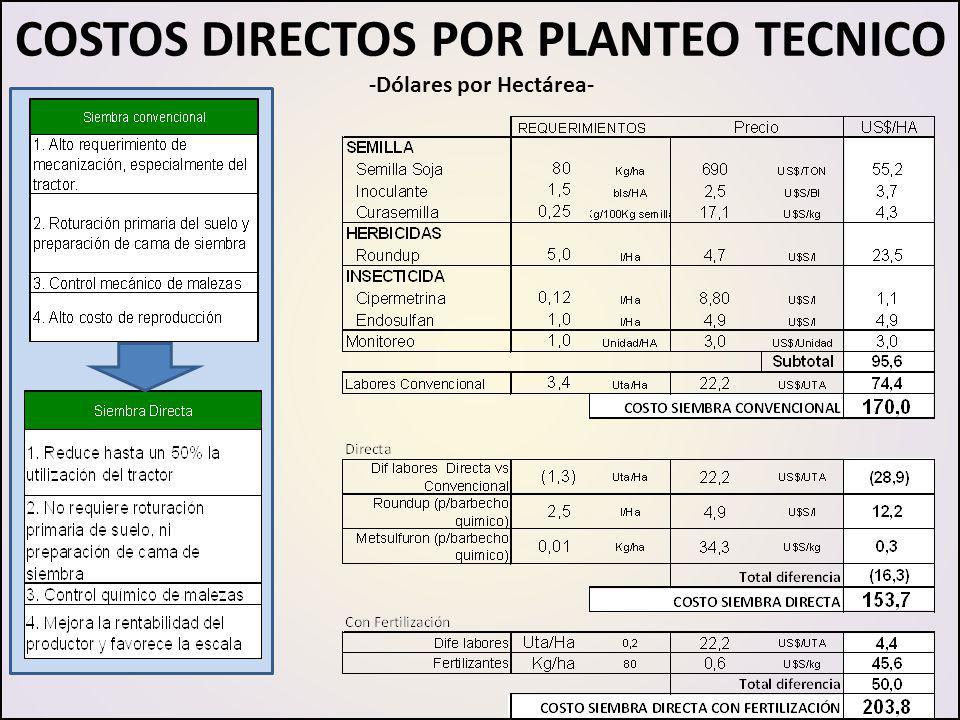 COSTOS DIRECTOS POR PLANTEO TECNICO -Dólares por Hectárea-