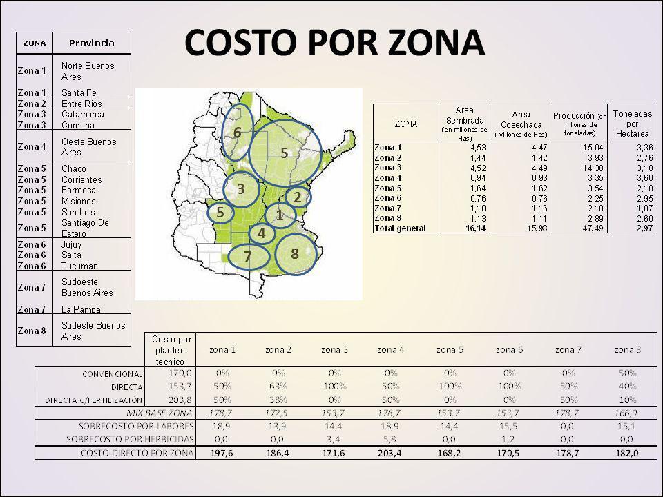 COSTO POR ZONA 1 2 3 4 5 5 6 7 8