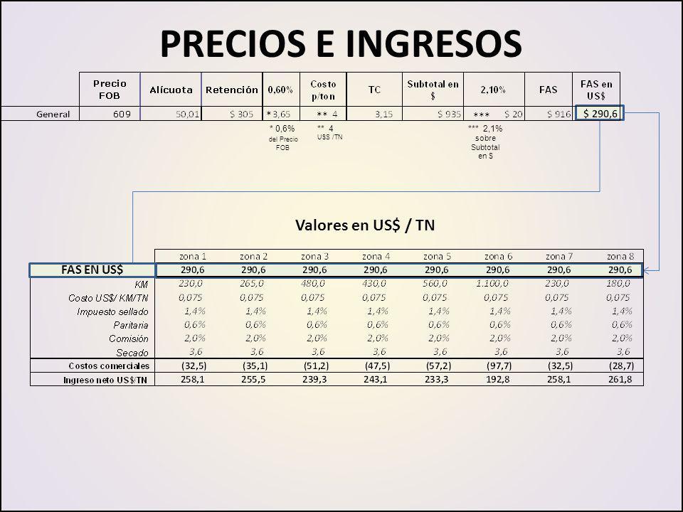 PRECIOS E INGRESOS Valores en US$ / TN * 0,6% del Precio FOB * ** *** ** 4 U$S /TN *** 2,1% sobre Subtotal en $ FAS EN US$