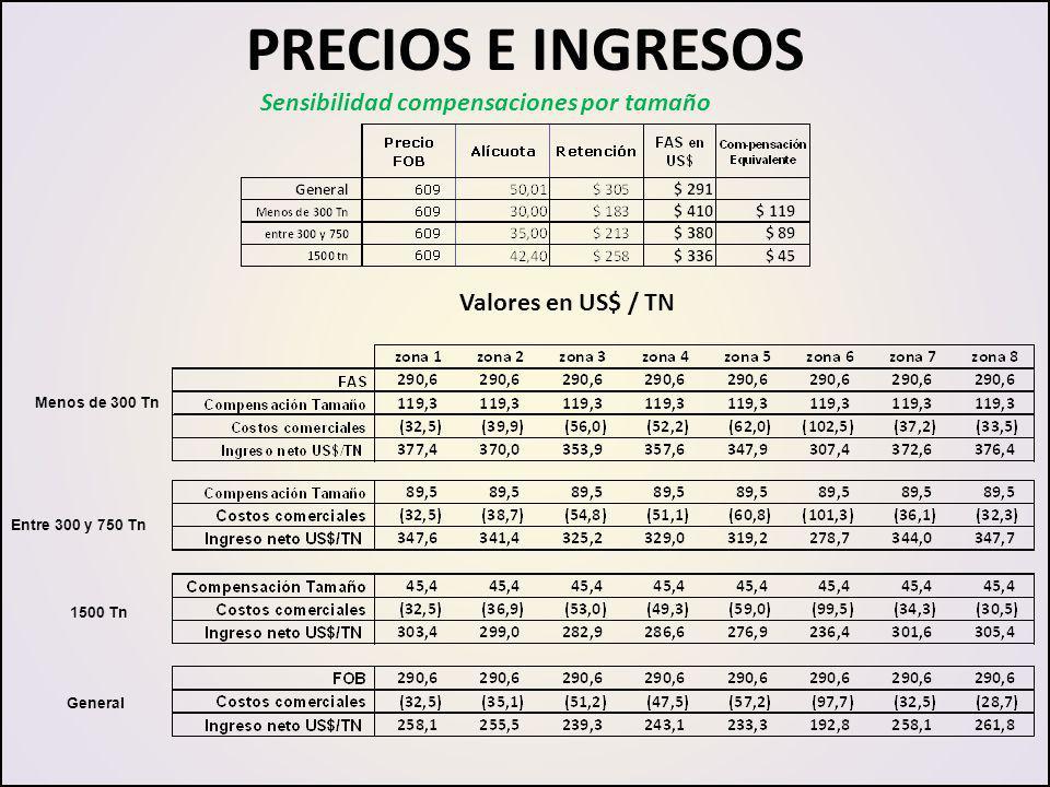 PRECIOS E INGRESOS Sensibilidad compensaciones por tamaño Menos de 300 Tn Entre 300 y 750 Tn 1500 Tn Valores en US$ / TN General