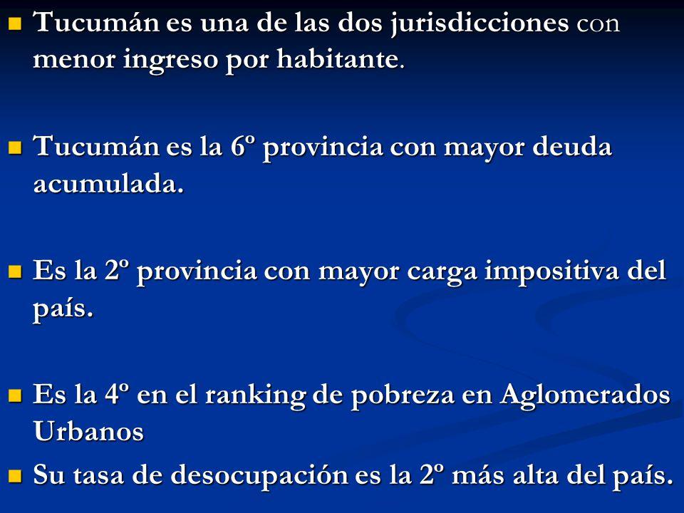 Tucumán es una de las dos jurisdicciones con menor ingreso por habitante. Tucumán es una de las dos jurisdicciones con menor ingreso por habitante. Tu