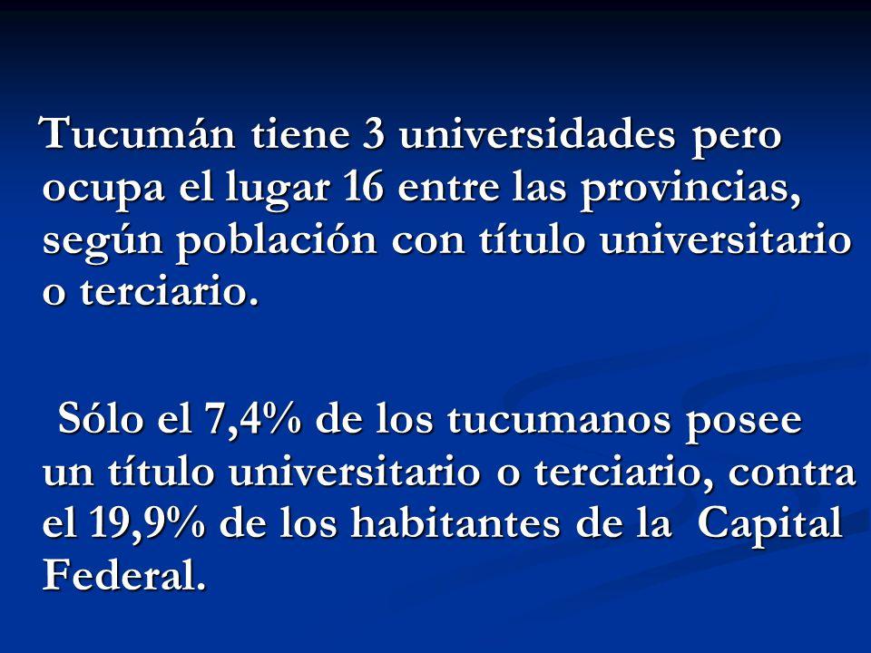 Tucumán tiene 3 universidades pero ocupa el lugar 16 entre las provincias, según población con título universitario o terciario. Tucumán tiene 3 unive