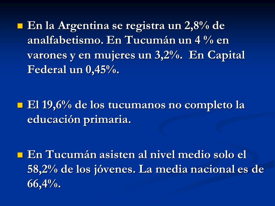 En la Argentina se registra un 2,8% de analfabetismo. En Tucumán un 4 % en varones y en mujeres un 3,2%. En Capital Federal un 0,45%. En la Argentina