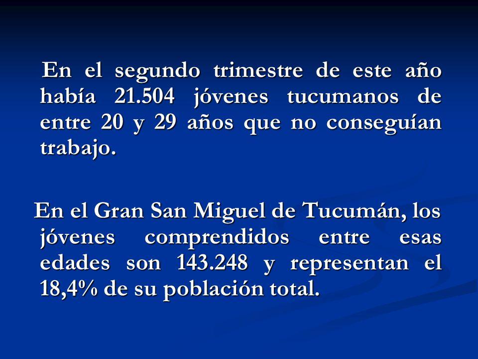En el segundo trimestre de este año había 21.504 jóvenes tucumanos de entre 20 y 29 años que no conseguían trabajo. En el segundo trimestre de este añ