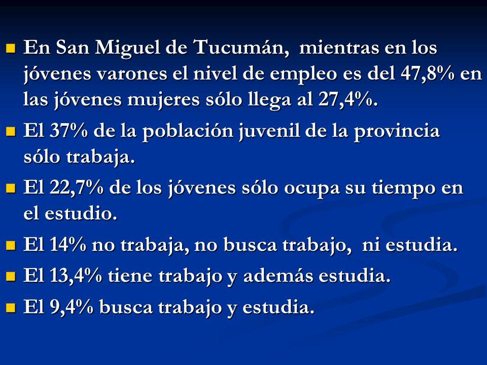 En San Miguel de Tucumán, mientras en los jóvenes varones el nivel de empleo es del 47,8% en las jóvenes mujeres sólo llega al 27,4%. En San Miguel de