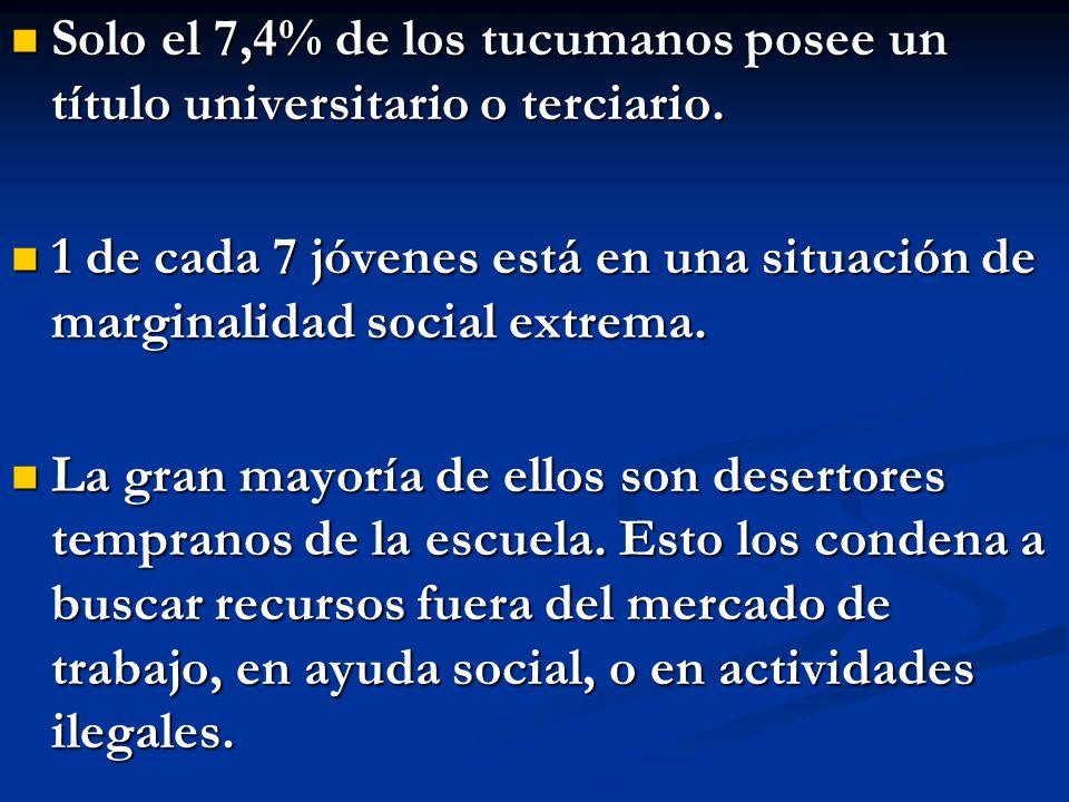 Solo el 7,4% de los tucumanos posee un título universitario o terciario. Solo el 7,4% de los tucumanos posee un título universitario o terciario. 1 de