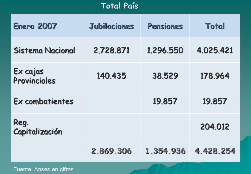 Enero 2007 JubilacionesPensionesTotal Sistema Nacional 2.728.8711.296.5504.025.421 Ex cajas Provinciales 140.43538.529178.964 Ex combatientes 19.85719