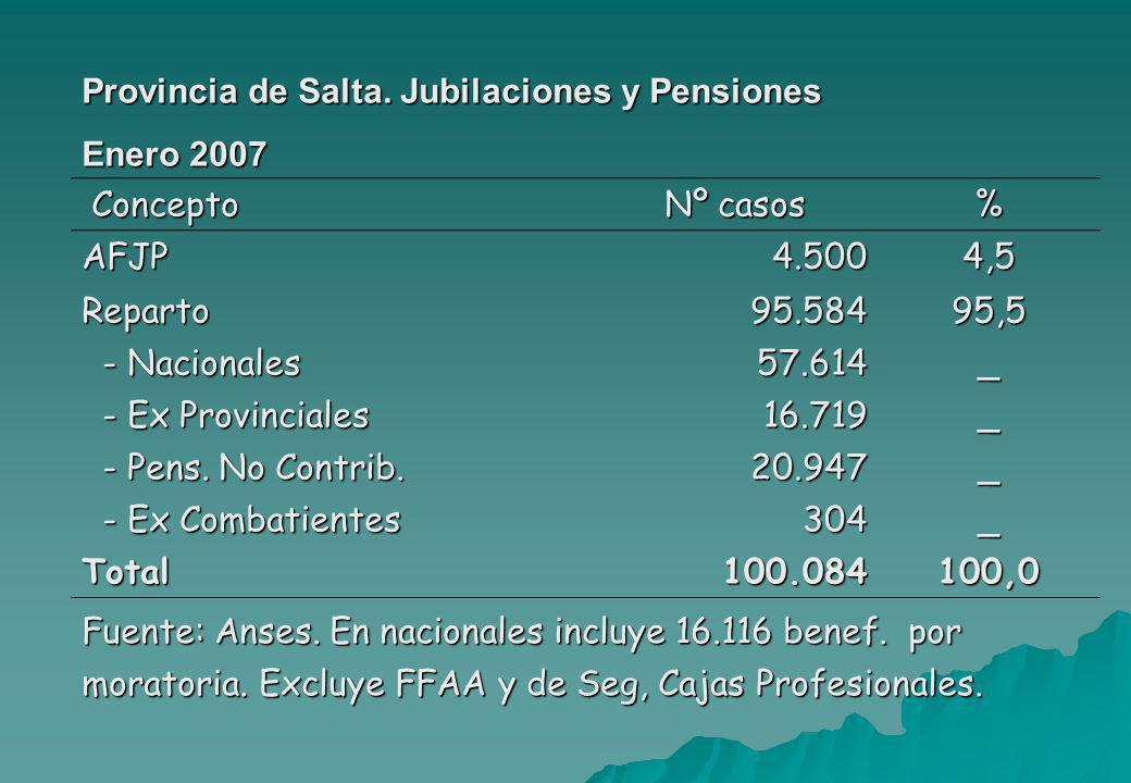 Provincia de Salta. Jubilaciones y Pensiones Enero 2007 Concepto Nº casos % AFJP4.5004,5 Reparto95.58495,5 - Nacionales - Nacionales57.614_ - Ex Provi