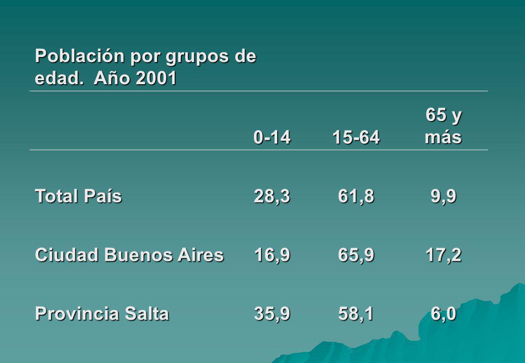 Población por grupos de edad. Año 2001 0-1415-64 65 y más Total País 28,361,89,9 Ciudad Buenos Aires 16,965,917,2 Provincia Salta 35,958,16,0