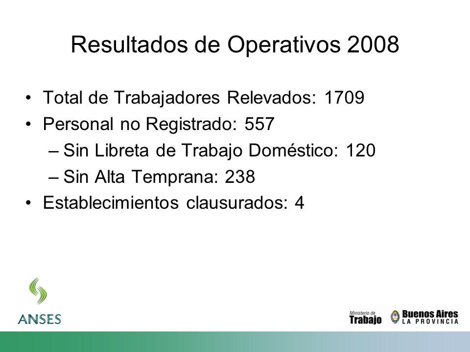 Resultados de Operativos 2008 Total de Trabajadores Relevados: 1709 Personal no Registrado: 557 –Sin Libreta de Trabajo Doméstico: 120 –Sin Alta Temprana: 238 Establecimientos clausurados: 4