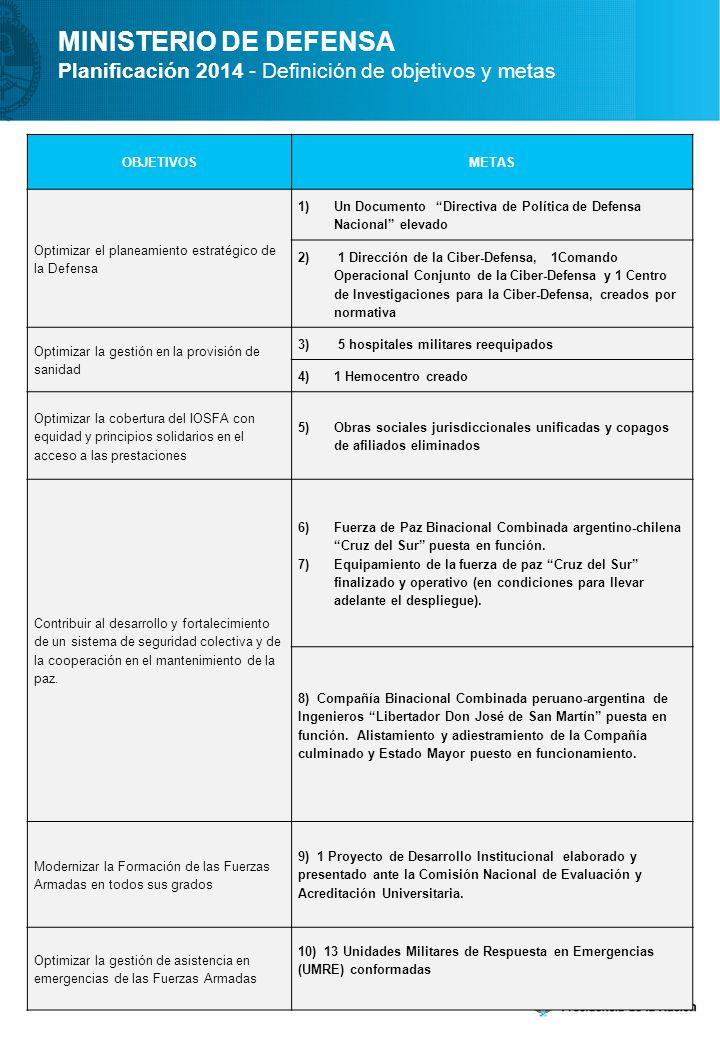 OBJETIVOSMETAS Optimizar el planeamiento estratégico de la Defensa 1)Un Documento Directiva de Política de Defensa Nacional elevado 2) 1 Dirección de la Ciber-Defensa, 1Comando Operacional Conjunto de la Ciber-Defensa y 1 Centro de Investigaciones para la Ciber-Defensa, creados por normativa Optimizar la gestión en la provisión de sanidad 3) 5 hospitales militares reequipados 4)1 Hemocentro creado Optimizar la cobertura del IOSFA con equidad y principios solidarios en el acceso a las prestaciones 5)Obras sociales jurisdiccionales unificadas y copagos de afiliados eliminados Contribuir al desarrollo y fortalecimiento de un sistema de seguridad colectiva y de la cooperación en el mantenimiento de la paz.