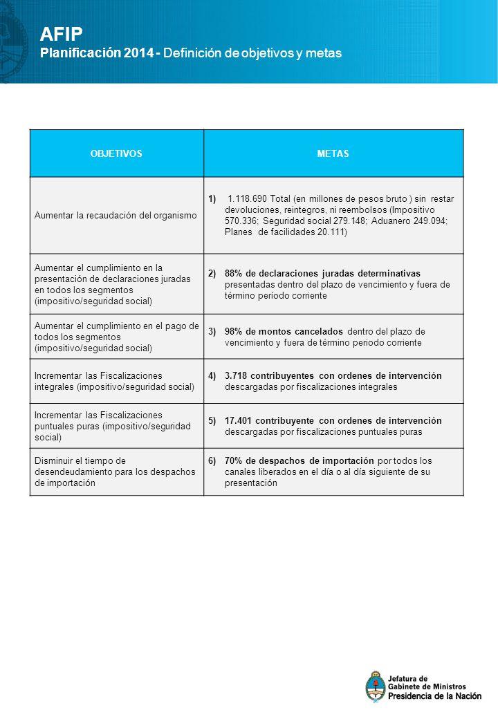 AFIP Planificación 2014 - Definición de objetivos y metas OBJETIVOSMETAS Aumentar la recaudación del organismo 1) 1.118.690 Total (en millones de pesos bruto ) sin restar devoluciones, reintegros, ni reembolsos (Impositivo 570.336; Seguridad social 279.148; Aduanero 249.094; Planes de facilidades 20.111) Aumentar el cumplimiento en la presentación de declaraciones juradas en todos los segmentos (impositivo/seguridad social) 2)88% de declaraciones juradas determinativas presentadas dentro del plazo de vencimiento y fuera de término período corriente Aumentar el cumplimiento en el pago de todos los segmentos (impositivo/seguridad social) 3)98% de montos cancelados dentro del plazo de vencimiento y fuera de término periodo corriente Incrementar las Fiscalizaciones integrales (impositivo/seguridad social) 4)3.718 contribuyentes con ordenes de intervención descargadas por fiscalizaciones integrales Incrementar las Fiscalizaciones puntuales puras (impositivo/seguridad social) 5)17.401 contribuyente con ordenes de intervención descargadas por fiscalizaciones puntuales puras Disminuir el tiempo de desendeudamiento para los despachos de importación 6)70% de despachos de importación por todos los canales liberados en el día o al día siguiente de su presentación