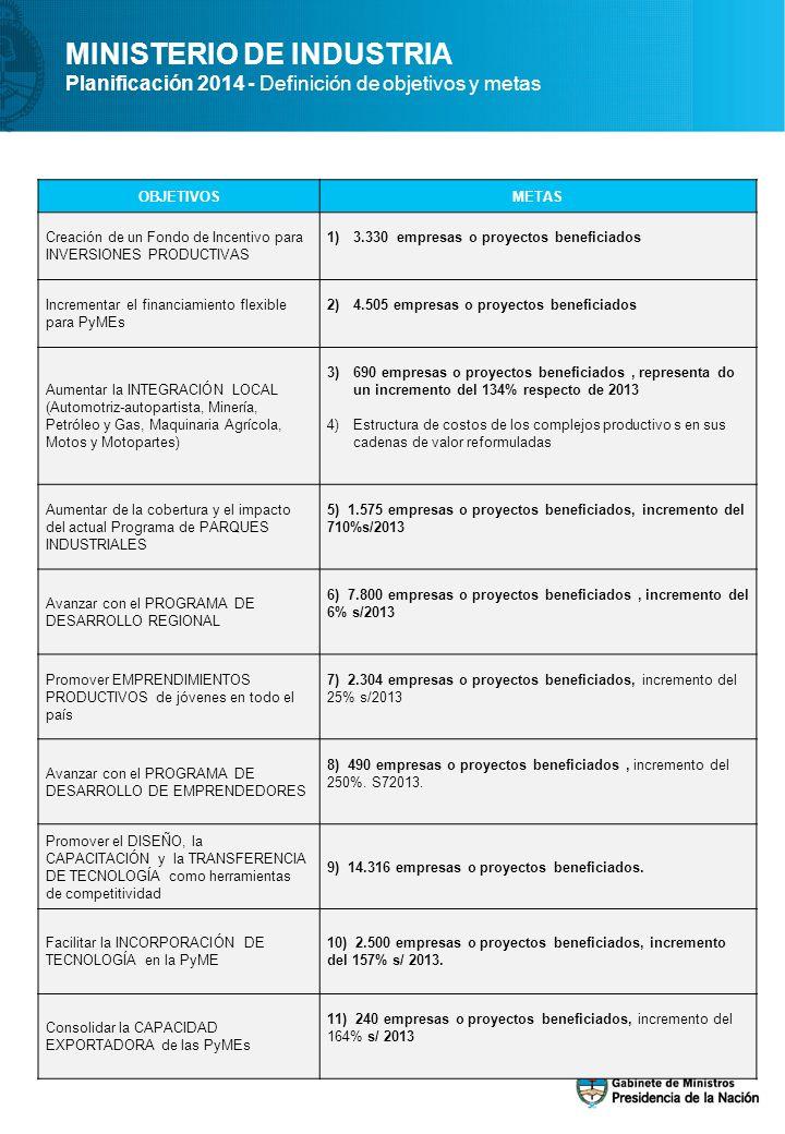 OBJETIVOSMETAS Creación de un Fondo de Incentivo para INVERSIONES PRODUCTIVAS 1)3.330 empresas o proyectos beneficiados Incrementar el financiamiento flexible para PyMEs 2)4.505 empresas o proyectos beneficiados Aumentar la INTEGRACIÓN LOCAL (Automotriz-autopartista, Minería, Petróleo y Gas, Maquinaria Agrícola, Motos y Motopartes) 3)690 empresas o proyectos beneficiados, representa do un incremento del 134% respecto de 2013 4)Estructura de costos de los complejos productivo s en sus cadenas de valor reformuladas Aumentar de la cobertura y el impacto del actual Programa de PARQUES INDUSTRIALES 5) 1.575 empresas o proyectos beneficiados, incremento del 710%s/2013 Avanzar con el PROGRAMA DE DESARROLLO REGIONAL 6) 7.800 empresas o proyectos beneficiados, incremento del 6% s/2013 Promover EMPRENDIMIENTOS PRODUCTIVOS de jóvenes en todo el país 7) 2.304 empresas o proyectos beneficiados, incremento del 25% s/2013 Avanzar con el PROGRAMA DE DESARROLLO DE EMPRENDEDORES 8) 490 empresas o proyectos beneficiados, incremento del 250%.