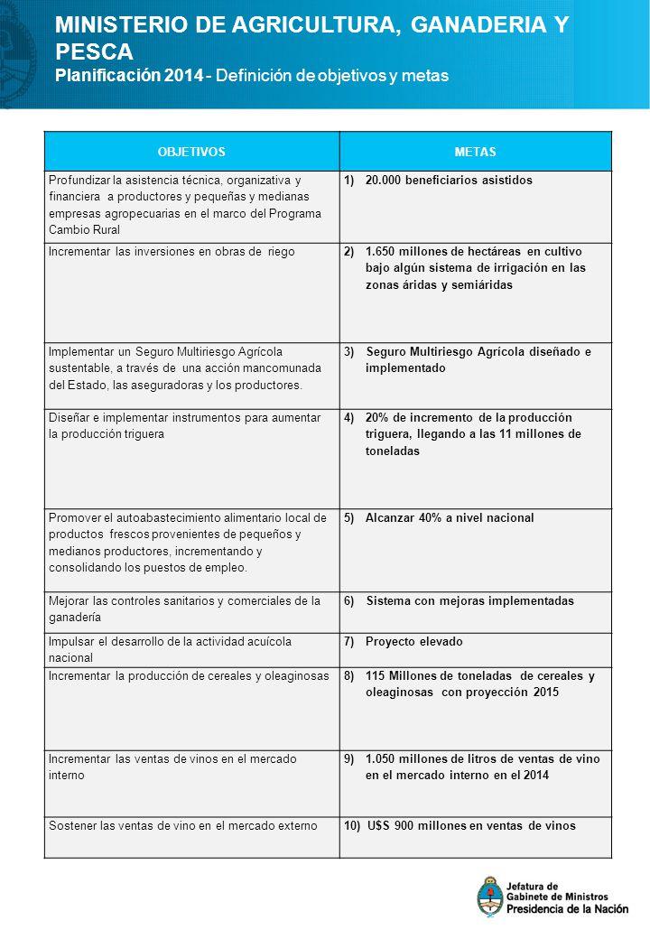 MINISTERIO DE AGRICULTURA, GANADERIA Y PESCA Planificación 2014 - Definición de objetivos y metas OBJETIVOSMETAS Profundizar la asistencia técnica, organizativa y financiera a productores y pequeñas y medianas empresas agropecuarias en el marco del Programa Cambio Rural 1)20.000 beneficiarios asistidos Incrementar las inversiones en obras de riego 2)1.650 millones de hectáreas en cultivo bajo algún sistema de irrigación en las zonas áridas y semiáridas Implementar un Seguro Multiriesgo Agrícola sustentable, a través de una acción mancomunada del Estado, las aseguradoras y los productores.