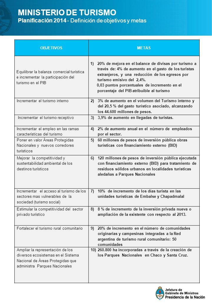 MINISTERIO DE TURISMO Planificación 2014 - Definición de objetivos y metas OBJETIVOSMETAS Equilibrar la balanza comercial turística e incrementar la p