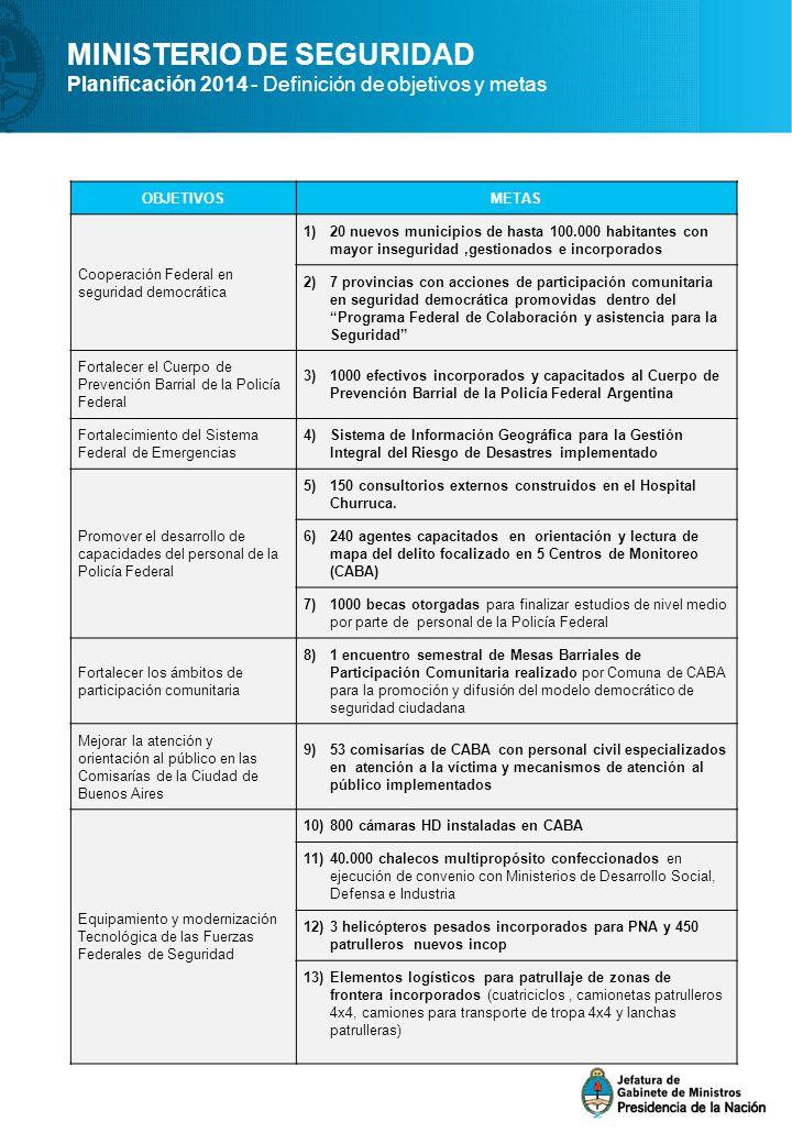 MINISTERIO DE SEGURIDAD Planificación 2014 - Definición de objetivos y metas OBJETIVOSMETAS Cooperación Federal en seguridad democrática 1)20 nuevos m