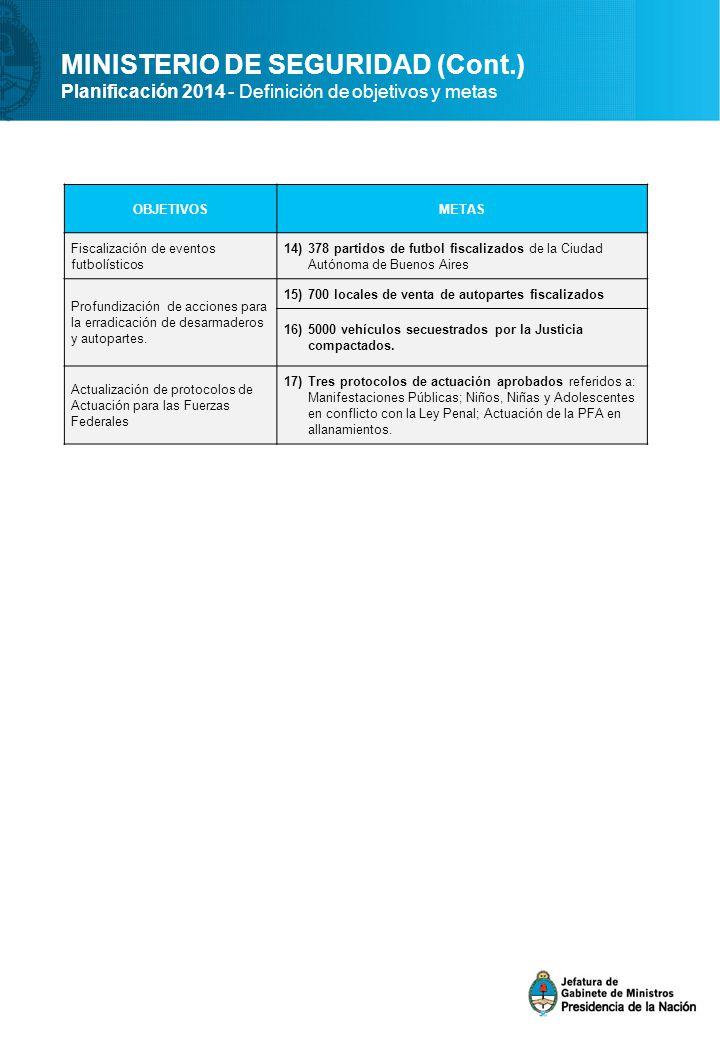 MINISTERIO DE SEGURIDAD (Cont.) Planificación 2014 - Definición de objetivos y metas OBJETIVOSMETAS Fiscalización de eventos futbolísticos 14)378 partidos de futbol fiscalizados de la Ciudad Autónoma de Buenos Aires Profundización de acciones para la erradicación de desarmaderos y autopartes.