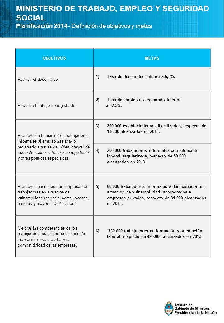 MINISTERIO DE TRABAJO, EMPLEO Y SEGURIDAD SOCIAL Planificación 2014 - Definición de objetivos y metas OBJETIVOSMETAS Reducir el desempleo 1)Tasa de desempleo inferior a 6,3%.