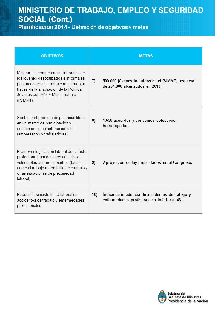 MINISTERIO DE TRABAJO, EMPLEO Y SEGURIDAD SOCIAL (Cont.) Planificación 2014 - Definición de objetivos y metas OBJETIVOSMETAS Mejorar las competencias laborales de los jóvenes desocupados e informales para acceder a un trabajo registrado, a través de la ampliación de la Política Jóvenes con Más y Mejor Trabajo (PJMMT).