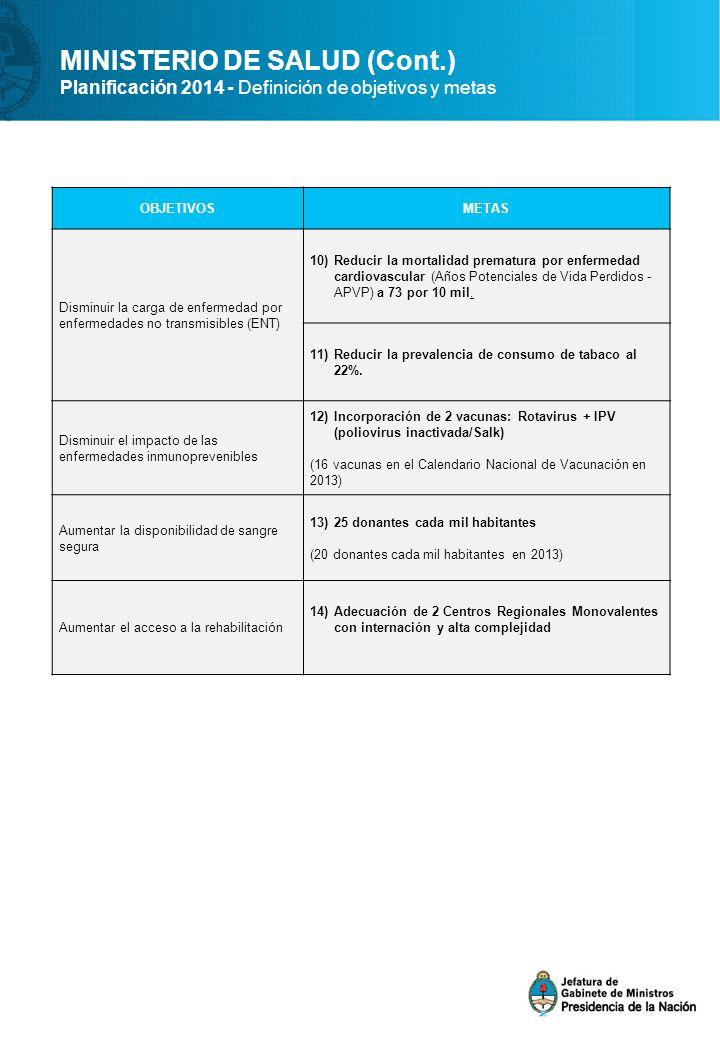 MINISTERIO DE SALUD (Cont.) Planificación 2014 - Definición de objetivos y metas OBJETIVOSMETAS Disminuir la carga de enfermedad por enfermedades no transmisibles (ENT) 10)Reducir la mortalidad prematura por enfermedad cardiovascular (Años Potenciales de Vida Perdidos - APVP) a 73 por 10 mil.