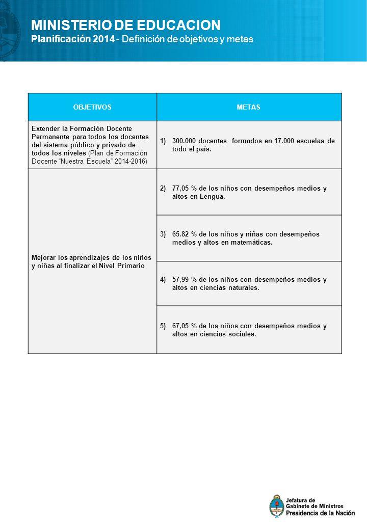 MINISTERIO DE EDUCACION Planificación 2014 - Definición de objetivos y metas OBJETIVOSMETAS Extender la Formación Docente Permanente para todos los do