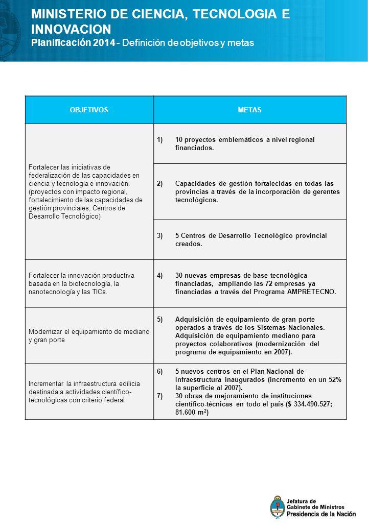 MINISTERIO DE CIENCIA, TECNOLOGIA E INNOVACION Planificación 2014 - Definición de objetivos y metas OBJETIVOSMETAS Fortalecer las iniciativas de federalización de las capacidades en ciencia y tecnología e innovación.