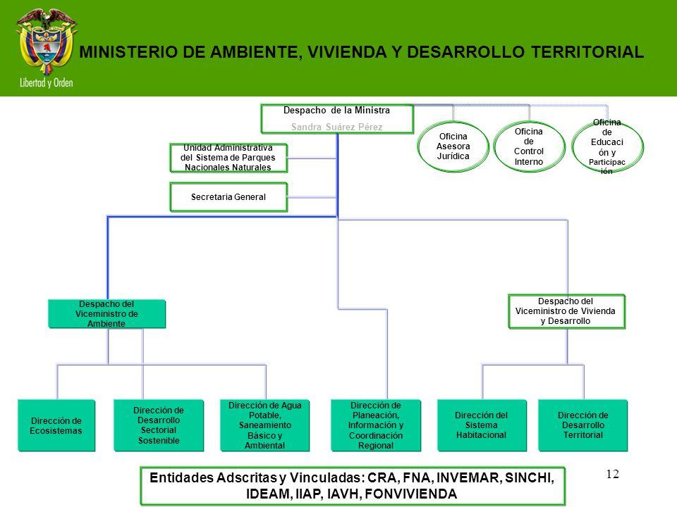 12 Entidades Adscritas y Vinculadas: CRA, FNA, INVEMAR, SINCHI, IDEAM, IIAP, IAVH, FONVIVIENDA MINISTERIO DE AMBIENTE, VIVIENDA Y DESARROLLO TERRITORI