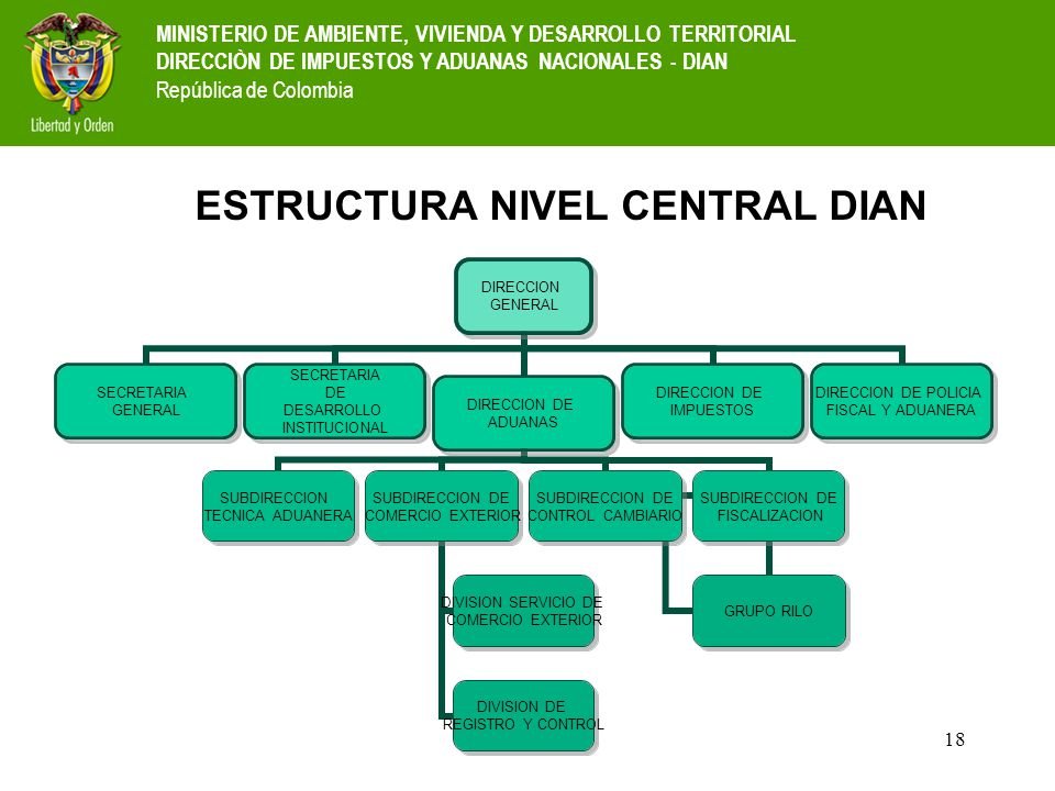 18 ESTRUCTURA NIVEL CENTRAL DIAN MINISTERIO DE AMBIENTE, VIVIENDA Y DESARROLLO TERRITORIAL DIRECCIÒN DE IMPUESTOS Y ADUANAS NACIONALES - DIAN Repúblic