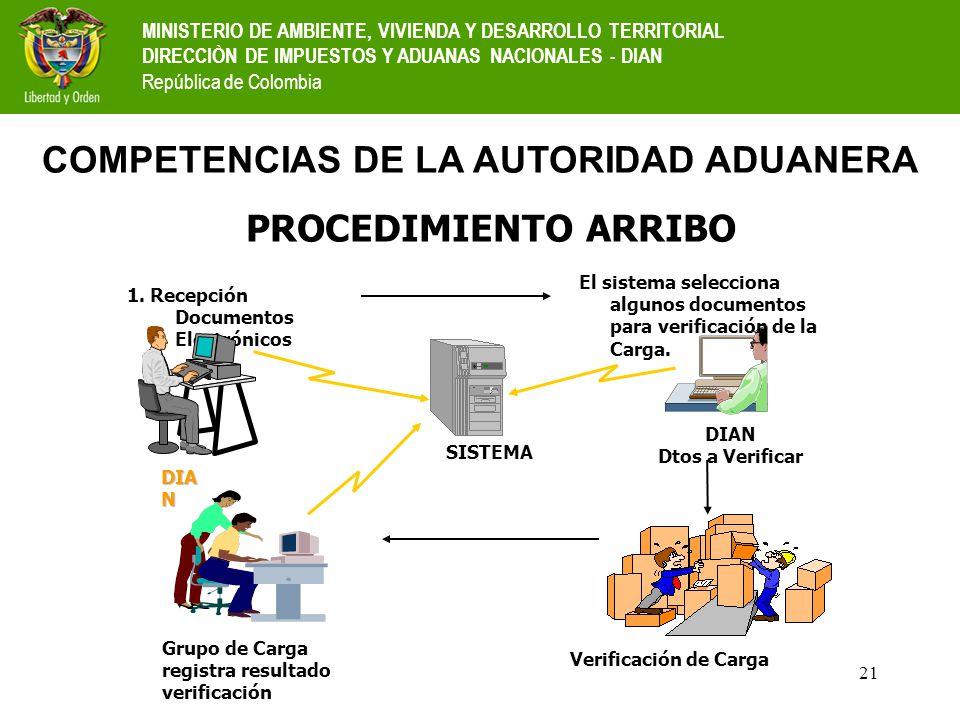 21 COMPETENCIAS DE LA AUTORIDAD ADUANERA PROCEDIMIENTO ARRIBO Grupo de Carga registra resultado verificación 1. Recepción Documentos Electrónicos DIA