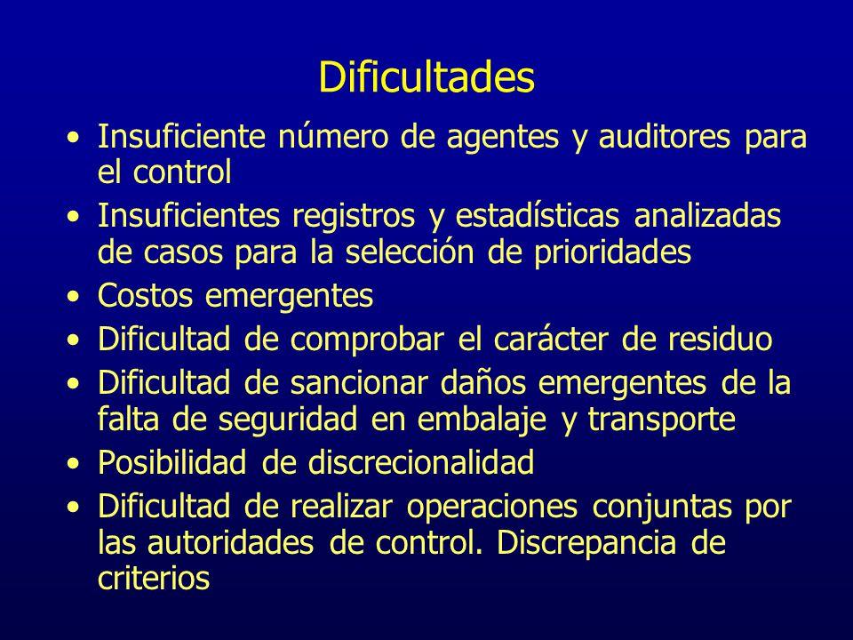 Dificultades Insuficiente número de agentes y auditores para el control Insuficientes registros y estadísticas analizadas de casos para la selección d